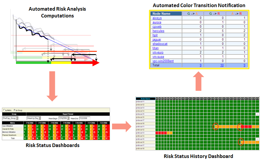 Capacity Risk Monitoring