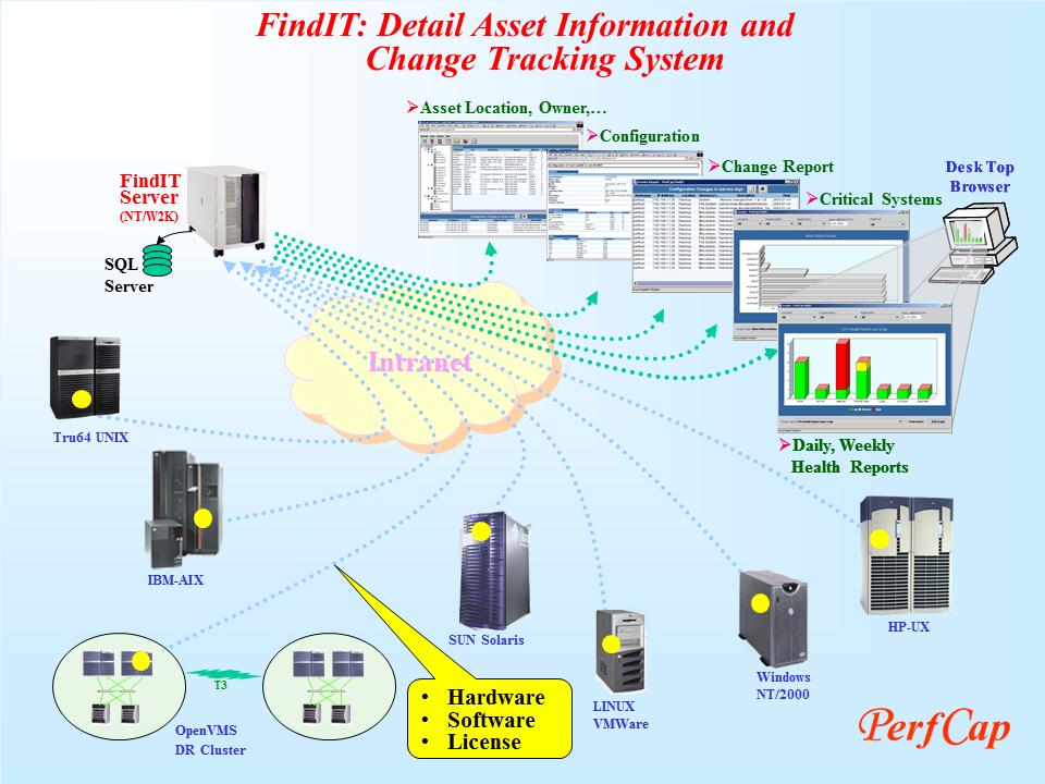 FindIT Server « PerfCap